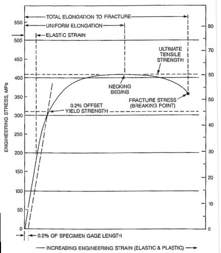 Hydro Test Pressure Chart